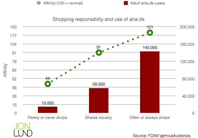 Shoppping resposibility and use of arla.dk