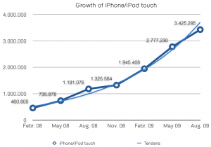 Growth of iPhone-served page-views