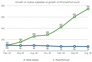 Index (Aug. 08=100) of monthly page-views conducted by devices with a screen resolution of 320 by 396 (iPhones and iPod touches). , all websites vs. Monthly page-views on selected 19 mobile websites. Found the numbers digging and interpreting the databases of FDIM/gemiusAudience