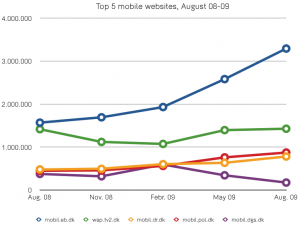 Monthly page-views, top 5 mobile websites (as per August 08). Found the numbers digging and interpreting the databases of FDIM/gemiusAudience Mobil-listen